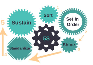 5S Μεθοδολογία